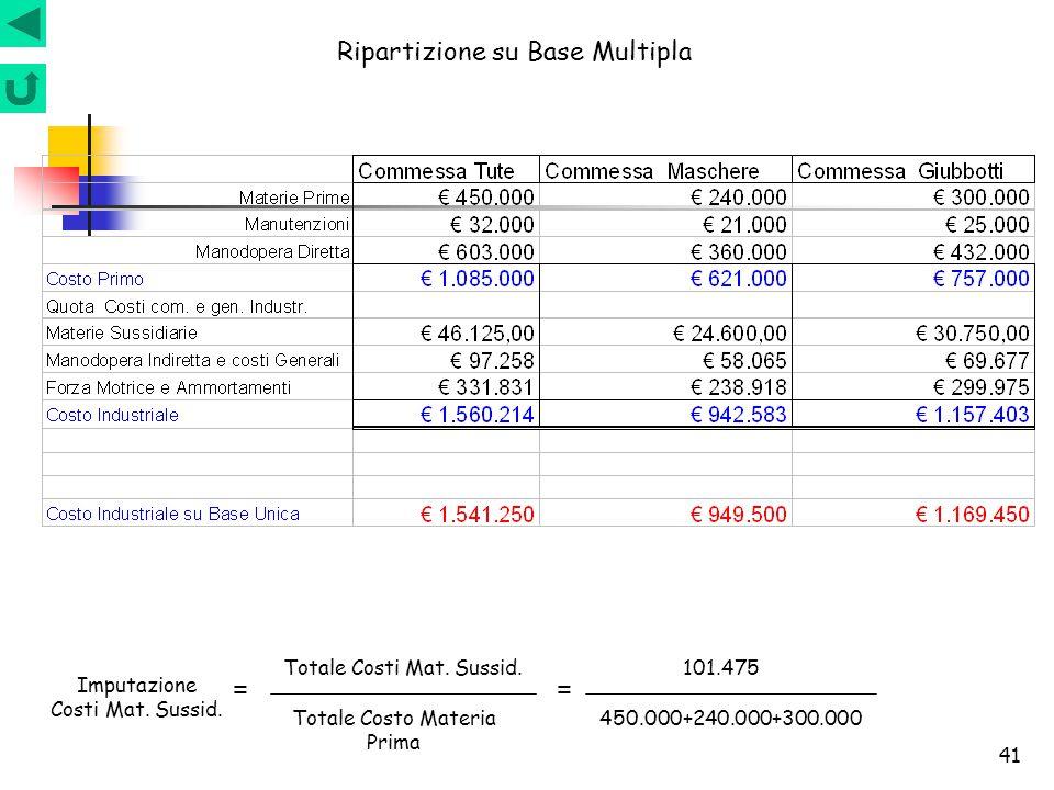 41 Ripartizione su Base Multipla Totale Costi Mat. Sussid. Totale Costo Materia Prima = 101.475 450.000+240.000+300.000 Imputazione Costi Mat. Sussid.
