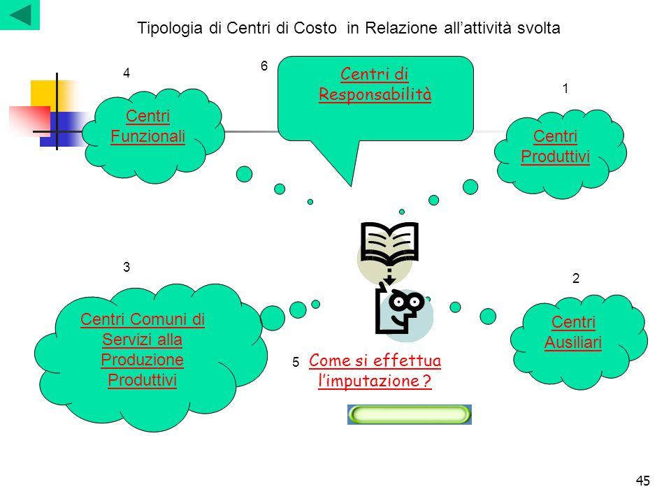 45 Tipologia di Centri di Costo in Relazione all'attività svolta Centri Produttivi Centri Ausiliari Centri Comuni di Servizi alla Produzione Produttiv