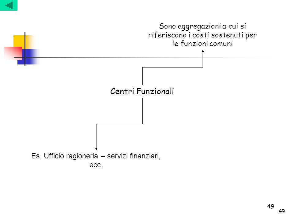 49 Centri Funzionali Sono aggregazioni a cui si riferiscono i costi sostenuti per le funzioni comuni Es. Ufficio ragioneria – servizi finanziari, ecc.