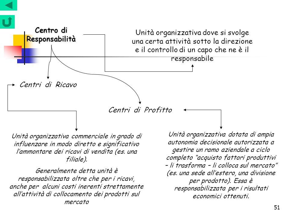 51 Centro di Responsabilità Unità organizzativa dove si svolge una certa attività sotto la direzione e il controllo di un capo che ne è il responsabil