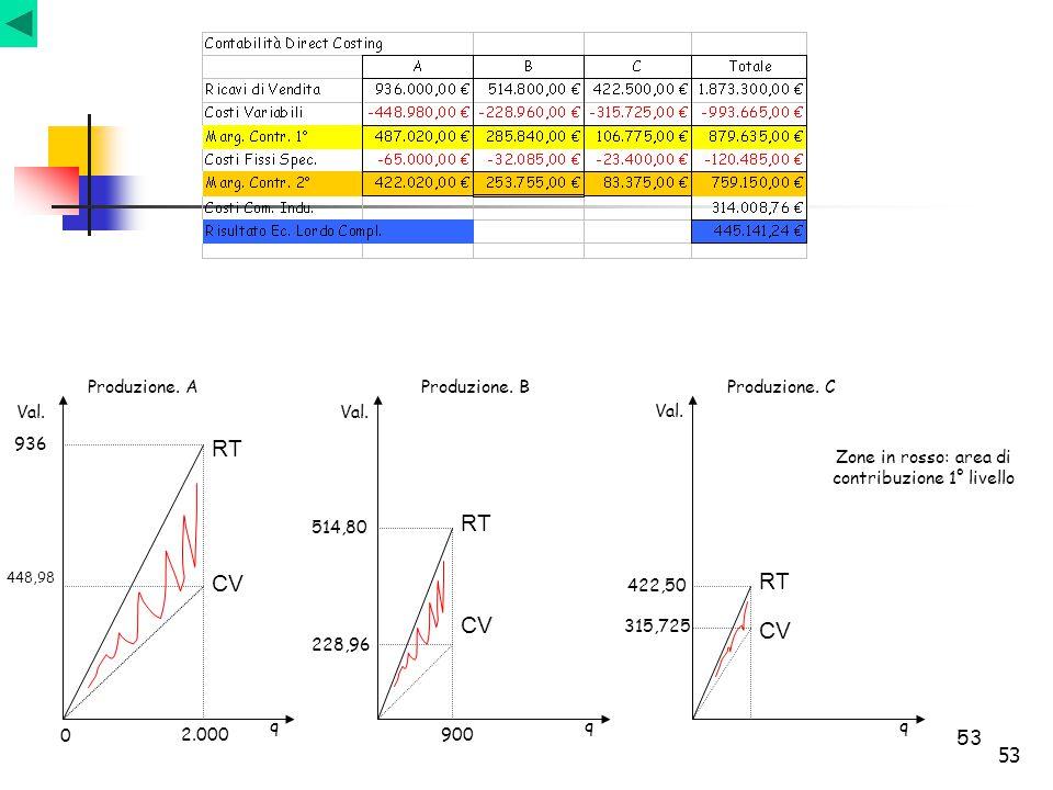 53 RT CV 448,98 936 2.000 Val. q 0 Produzione. A CV RT 900 228,96 514,80 Zone in rosso: area di contribuzione 1° livello Val. 315,725 422,50 RT CV qq