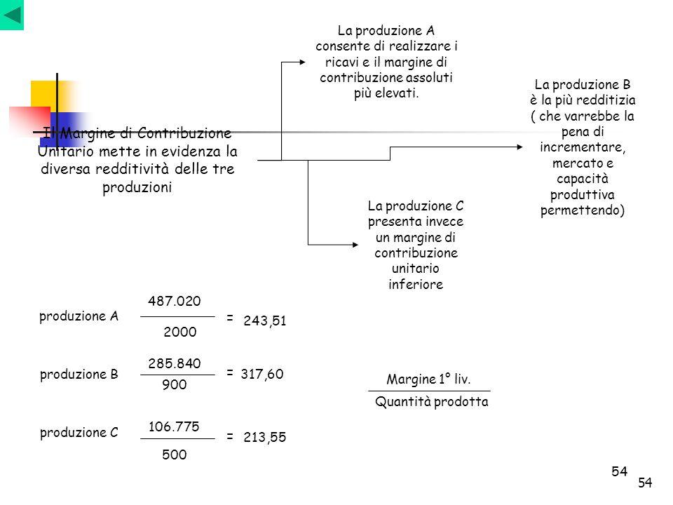 54 Il Margine di Contribuzione Unitario mette in evidenza la diversa redditività delle tre produzioni La produzione A consente di realizzare i ricavi