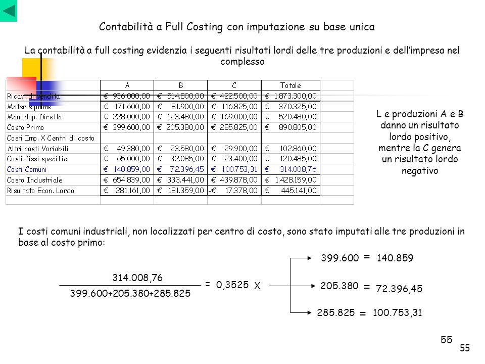 55 Contabilità a Full Costing con imputazione su base unica La contabilità a full costing evidenzia i seguenti risultati lordi delle tre produzioni e