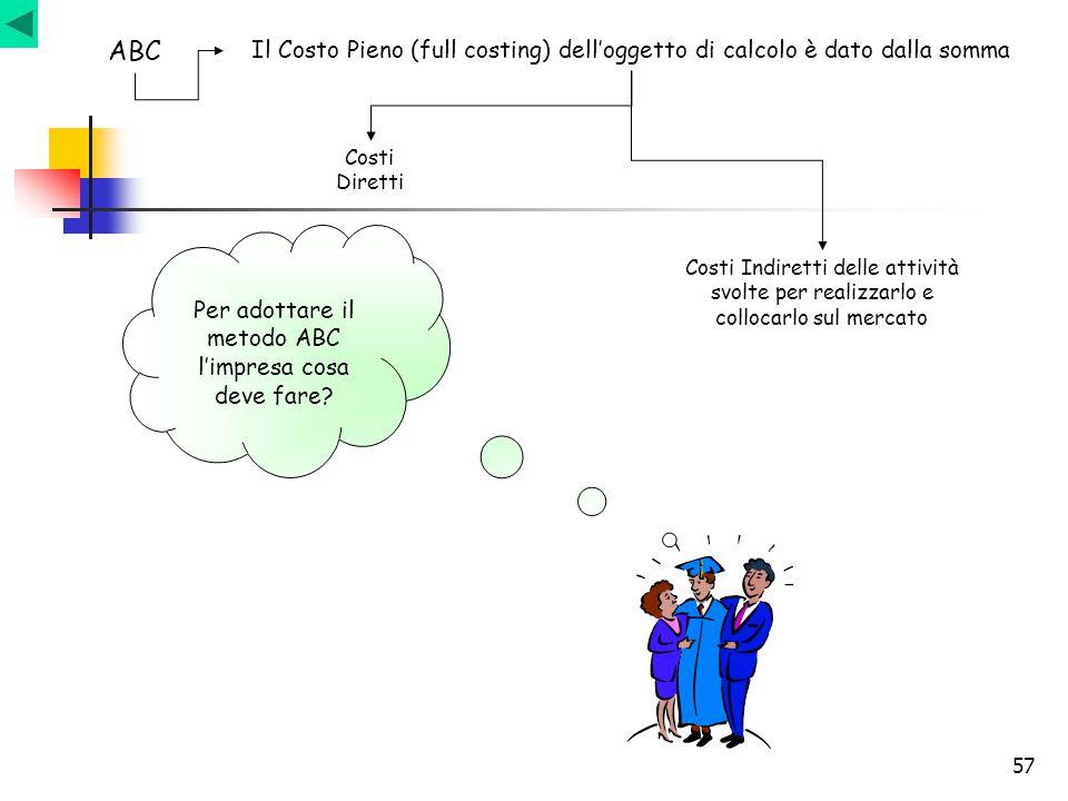 57 ABC Il Costo Pieno (full costing) dell'oggetto di calcolo è dato dalla somma Costi Diretti Costi Indiretti delle attività svolte per realizzarlo e