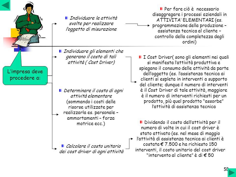 58 Individuare le attività svolte per realizzare l'oggetto di misurazione Individuare gli elementi che generano il costo di tali attività ( Cost Drive