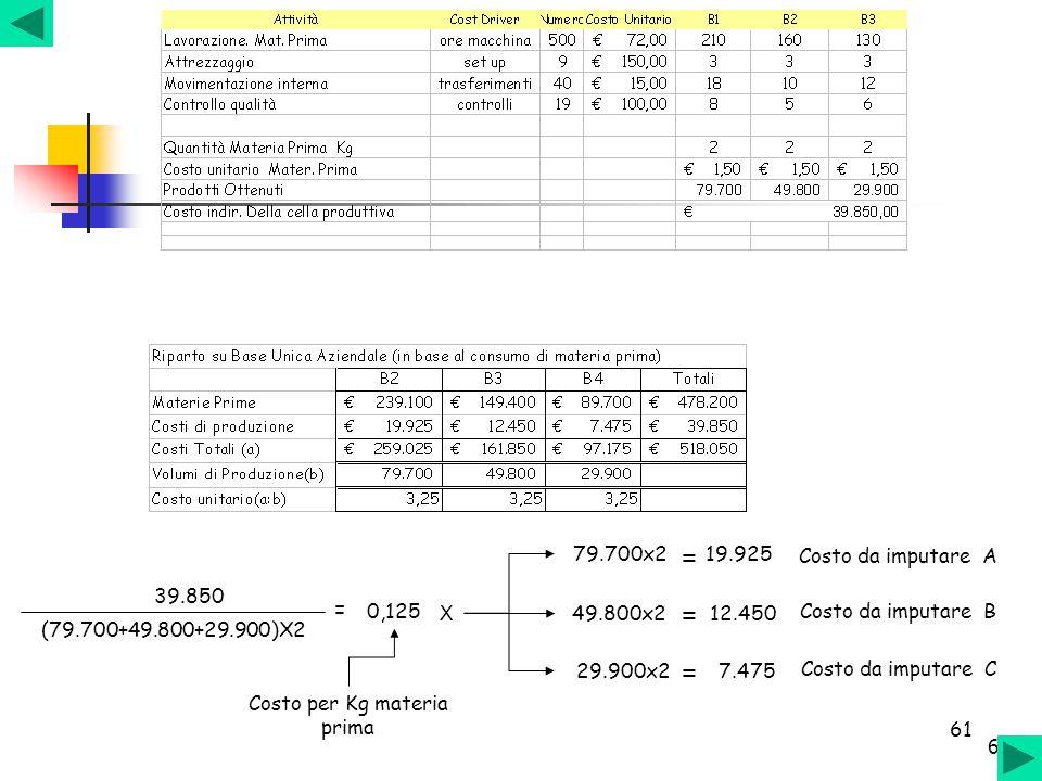 61 (79.700+49.800+29.900)X2 39.850 = 0,125 29.900x2 49.800x2 79.700x2 X = = 19.925 12.450 7.475 Costo per Kg materia prima = Costo da imputare A Costo