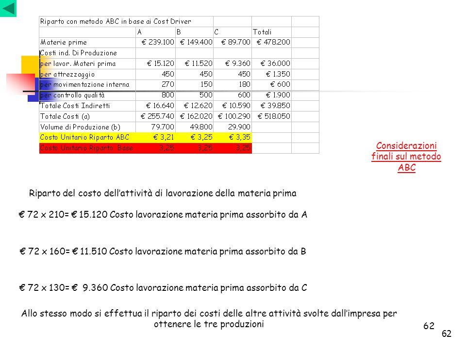 62 Riparto del costo dell'attività di lavorazione della materia prima € 72 x 210= € 15.120 Costo lavorazione materia prima assorbito da A € 72 x 160=