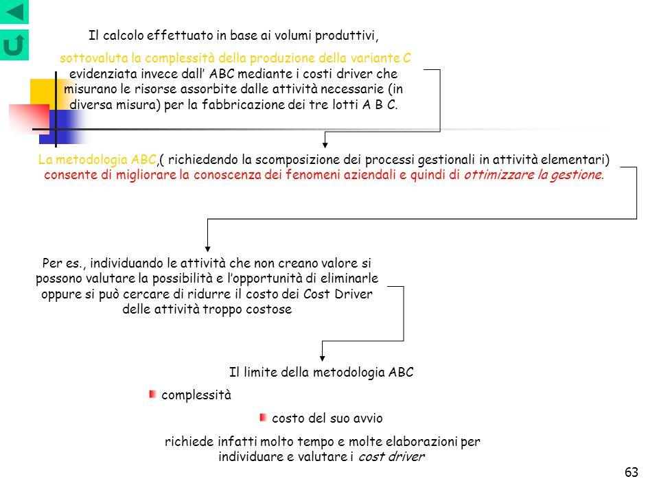 63 Il calcolo effettuato in base ai volumi produttivi, sottovaluta la complessità della produzione della variante C evidenziata invece dall' ABC media
