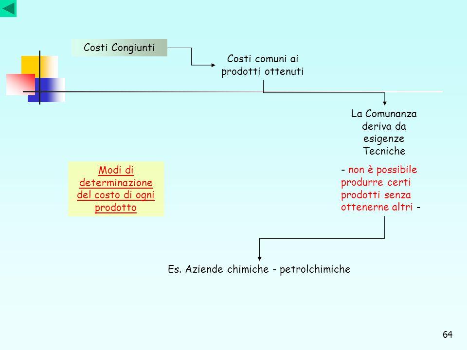 64 Costi Congiunti Costi comuni ai prodotti ottenuti La Comunanza deriva da esigenze Tecniche - non è possibile produrre certi prodotti senza ottenern