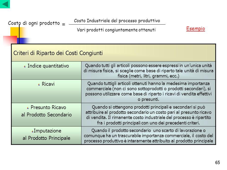 65 Costo di ogni prodotto Costo Industriale del processo produttivo Vari prodotti congiuntamente ottenuti = Criteri di Riparto dei Costi Congiunti Ind