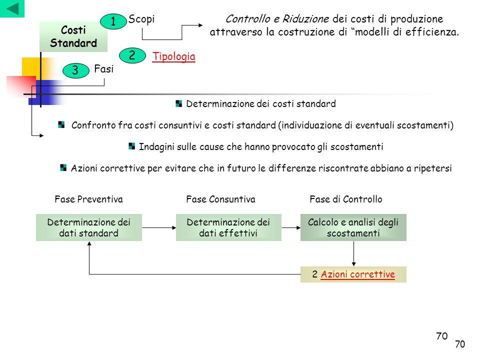 """70 Costi Standard ScopiControllo e Riduzione dei costi di produzione attraverso la costruzione di """"modelli di efficienza. Tipologia Fasi Determinazion"""