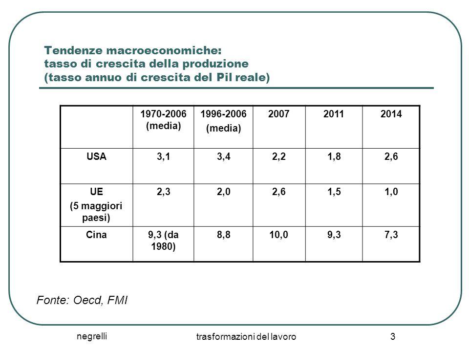 negrelli trasformazioni del lavoro 3 Tendenze macroeconomiche: tasso di crescita della produzione (tasso annuo di crescita del Pil reale) 1970-2006 (m