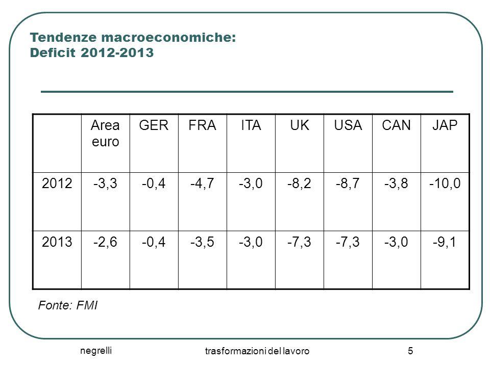 negrelli trasformazioni del lavoro 5 Tendenze macroeconomiche: Deficit 2012-2013 Area euro GERFRAITAUKUSACANJAP 2012-3,3-0,4-4,7-3,0-8,2-8,7-3,8-10,0