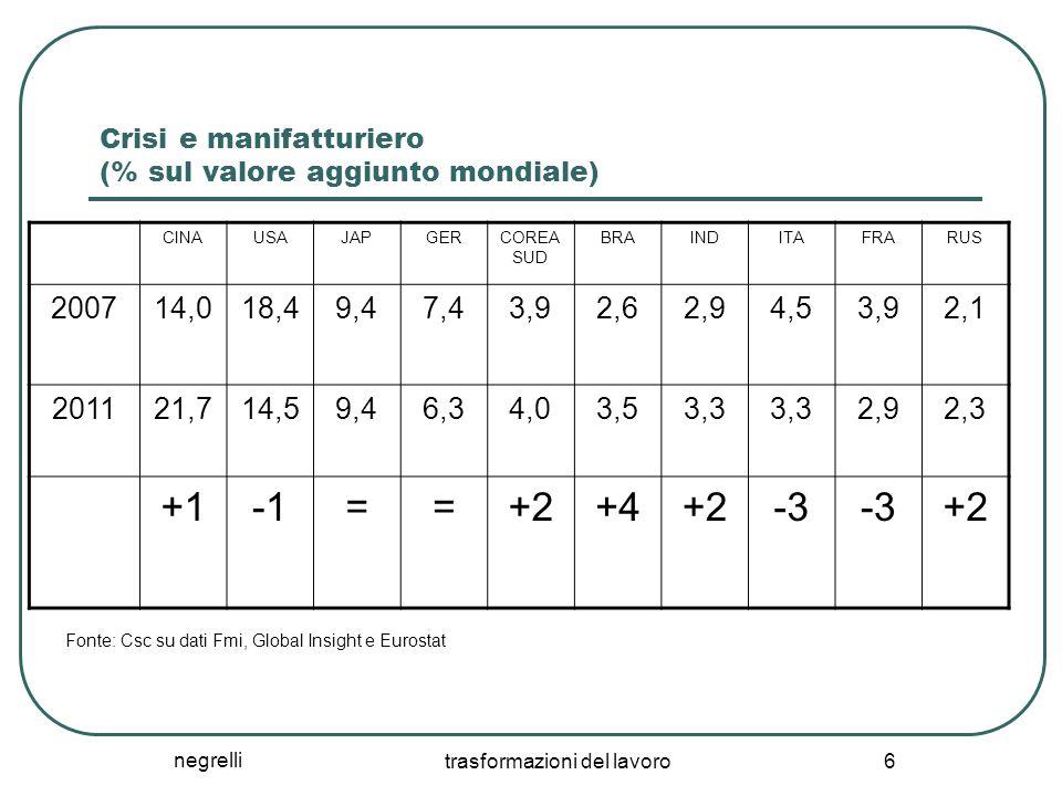 negrelli trasformazioni del lavoro 6 Crisi e manifatturiero (% sul valore aggiunto mondiale) CINAUSAJAPGERCOREA SUD BRAINDITAFRARUS 200714,018,49,47,4