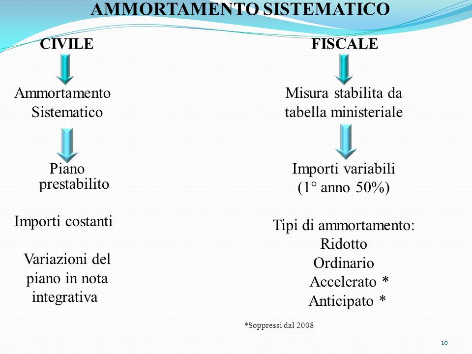 AMMORTAMENTO SISTEMATICO CIVILE FISCALE Ammortamento Sistematico Piano prestabilito Importi costanti Variazioni del piano in nota integrativa Misura s