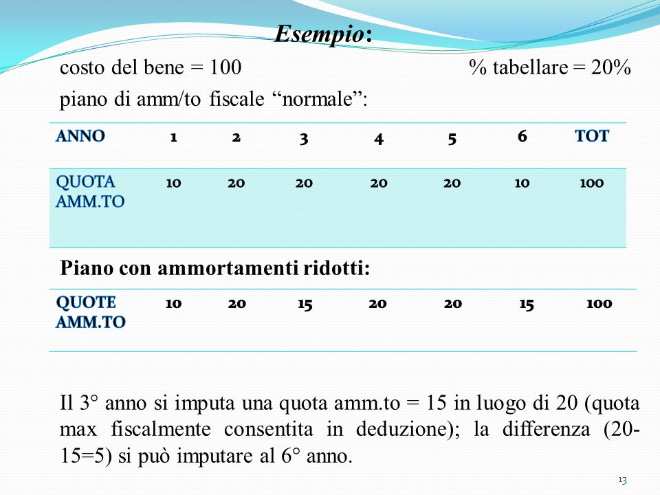 Esempio: costo del bene = 100 % tabellare = 20% piano di amm/to fiscale normale : Piano con ammortamenti ridotti: Il 3° anno si imputa una quota amm.to = 15 in luogo di 20 (quota max fiscalmente consentita in deduzione); la differenza (20- 15=5) si può imputare al 6° anno.