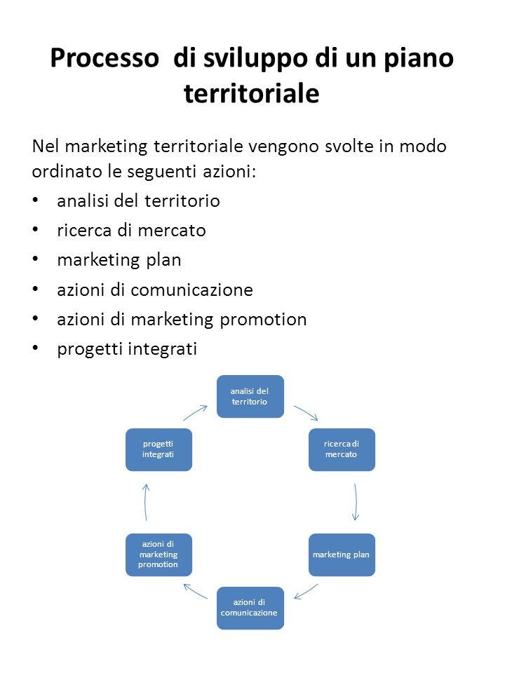 Processo di sviluppo di un piano territoriale Nel marketing territoriale vengono svolte in modo ordinato le seguenti azioni: analisi del territorio ri