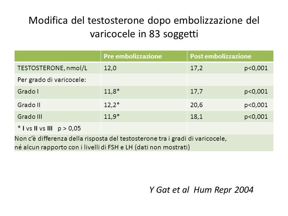 Modifica del testosterone dopo embolizzazione del varicocele in 83 soggetti Pre embolizzazionePost embolizzazione TESTOSTERONE, nmol/L12,017,2 p<0,001