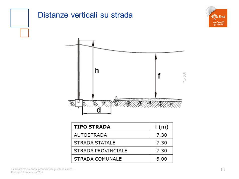 La sicurezza elettrica: prendiamo le giuste distanze… Pistoia, 19 novembre 2014 16 Distanze verticali su strada TIPO STRADAf (m) AUTOSTRADA7,30 STRADA