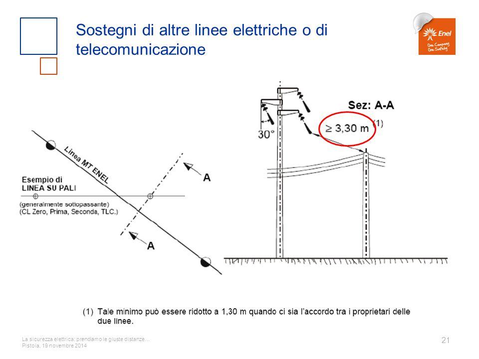 La sicurezza elettrica: prendiamo le giuste distanze… Pistoia, 19 novembre 2014 21 Sostegni di altre linee elettriche o di telecomunicazione