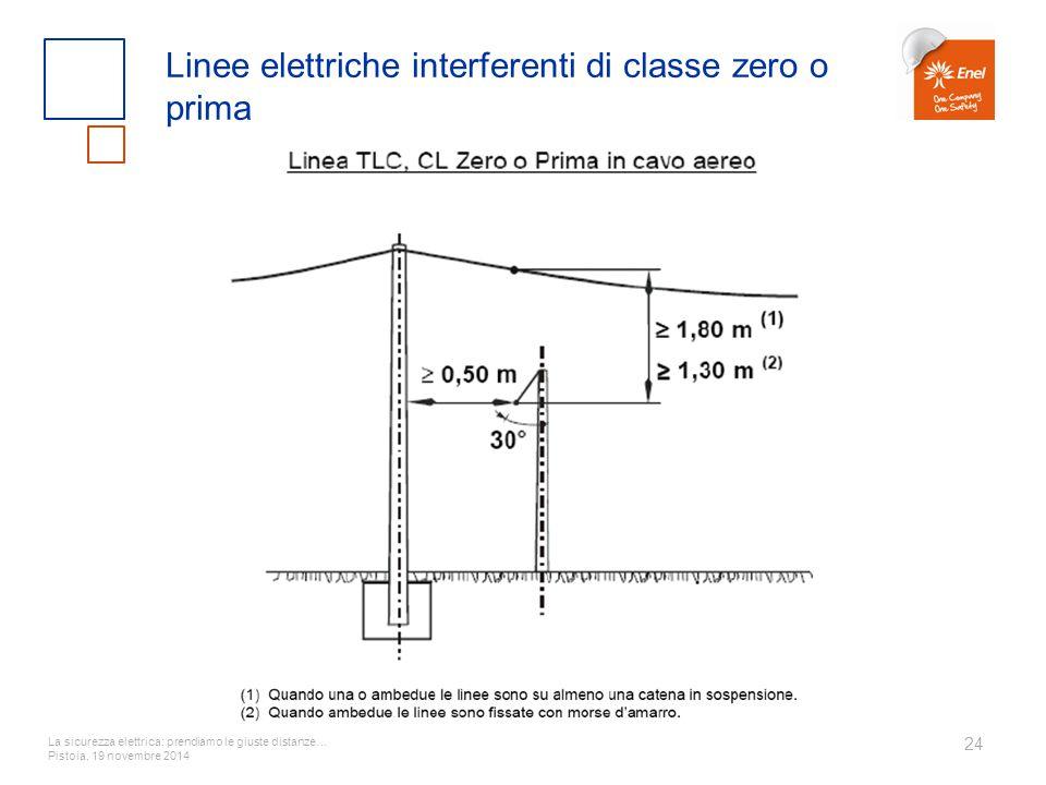 La sicurezza elettrica: prendiamo le giuste distanze… Pistoia, 19 novembre 2014 24 Linee elettriche interferenti di classe zero o prima