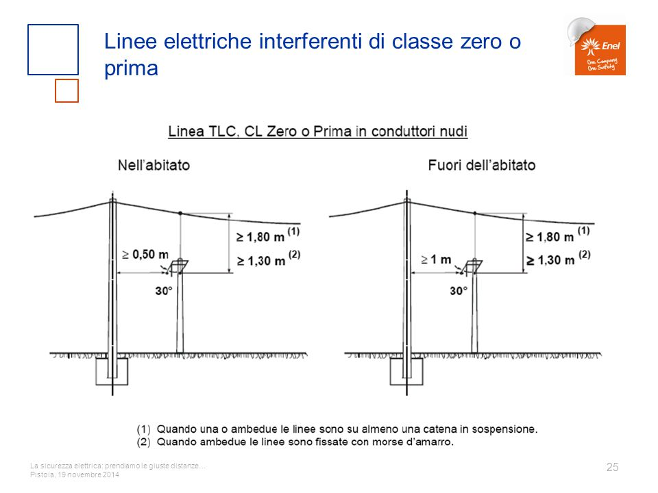 La sicurezza elettrica: prendiamo le giuste distanze… Pistoia, 19 novembre 2014 25 Linee elettriche interferenti di classe zero o prima