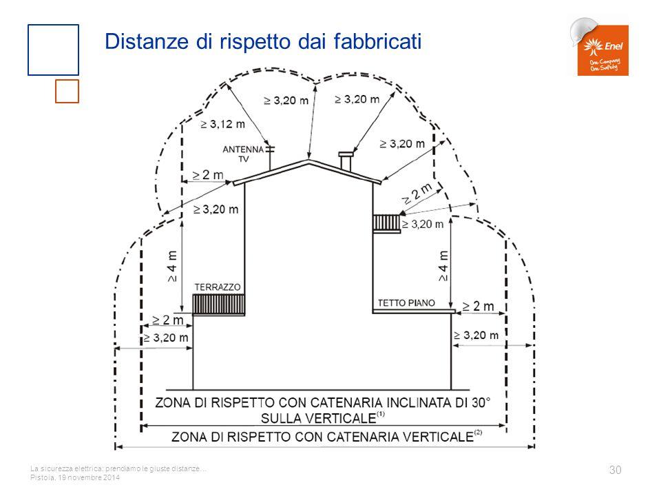 La sicurezza elettrica: prendiamo le giuste distanze… Pistoia, 19 novembre 2014 30 Distanze di rispetto dai fabbricati