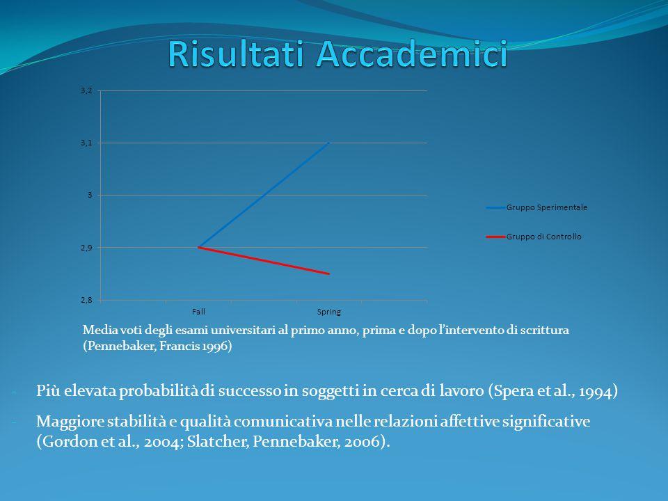 - Più elevata probabilità di successo in soggetti in cerca di lavoro (Spera et al., 1994) - Maggiore stabilità e qualità comunicativa nelle relazioni