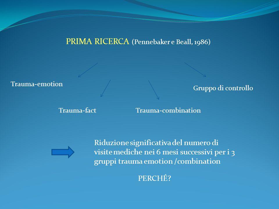 PRIMA RICERCA (Pennebaker e Beall, 1986) Trauma-emotion Trauma-factTrauma-combination Gruppo di controllo Riduzione significativa del numero di visite