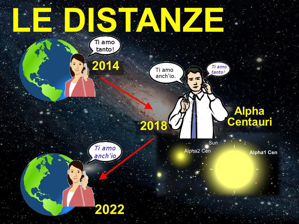 LE DISTANZE 2014 2022 2018 Alpha Centauri