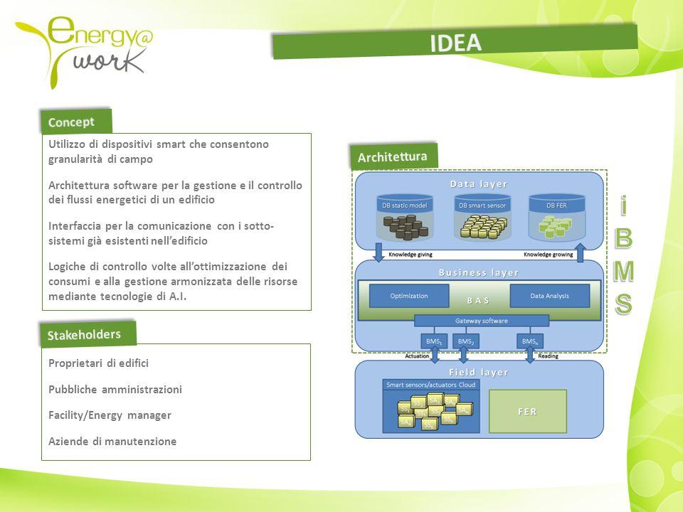 Utilizzo di dispositivi smart che consentono granularità di campo Architettura software per la gestione e il controllo dei flussi energetici di un edi