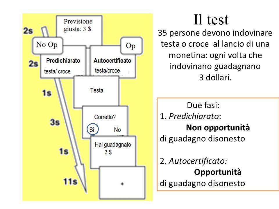 Il test Due fasi: 1. Predichiarato: Non opportunità di guadagno disonesto 2. Autocertificato: Opportunità di guadagno disonesto 35 persone devono indo