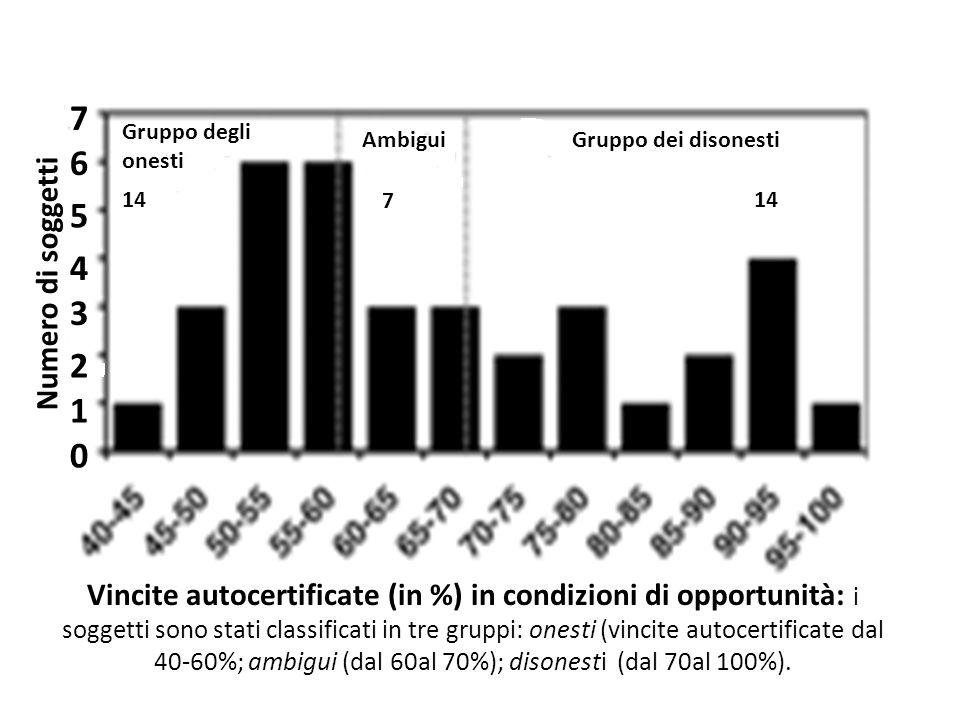 Vincite autocertificate (in %) in condizioni di opportunità: i soggetti sono stati classificati in tre gruppi: onesti (vincite autocertificate dal 40-