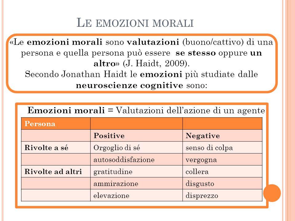 L E EMOZIONI MORALI Persona PositiveNegative Rivolte a sé Orgoglio di sésenso di colpa autosoddisfazionevergogna Rivolte ad altri gratitudinecollera a