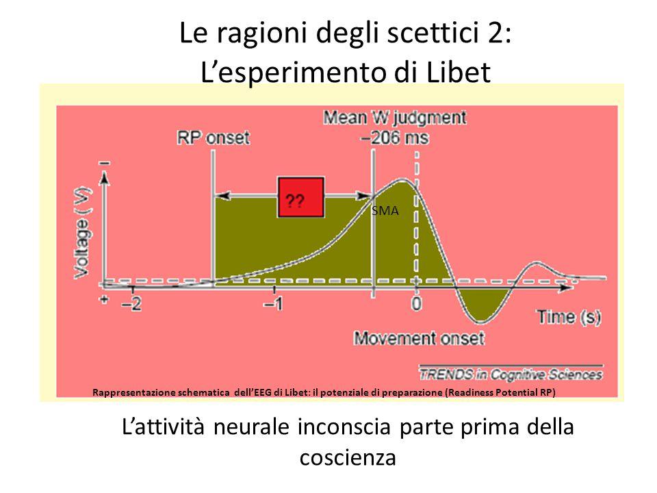 Rappresentazione schematica dell'EEG di Libet: il potenziale di preparazione (Readiness Potential RP) Le ragioni degli scettici 2: L'esperimento di Li
