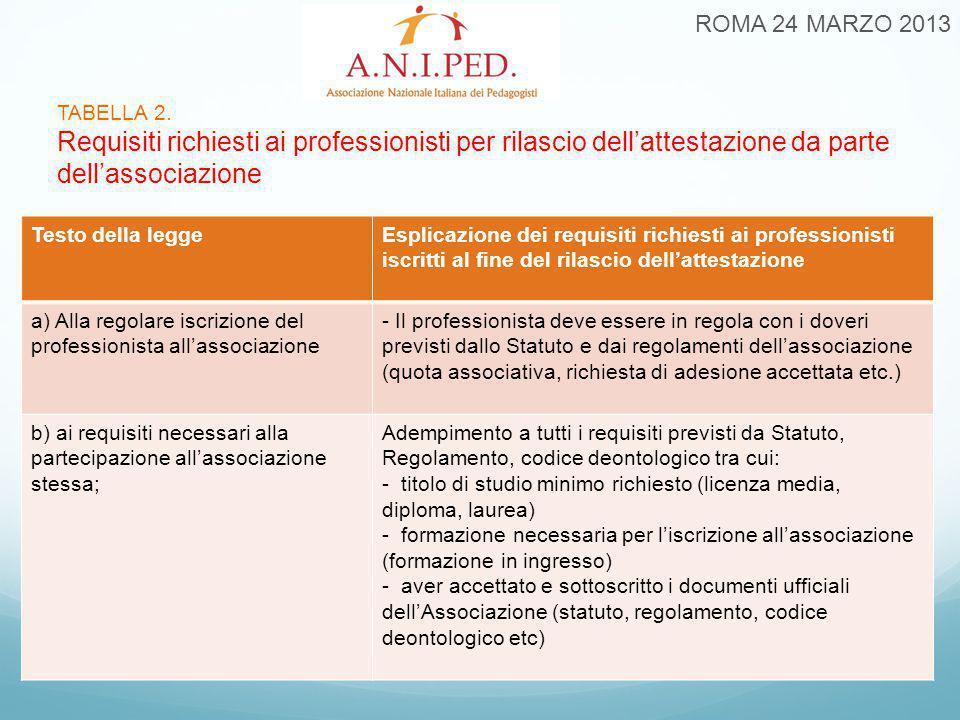 TABELLA 2. Requisiti richiesti ai professionisti per rilascio dell'attestazione da parte dell'associazione ROMA 24 MARZO 2013 Testo della leggeEsplica