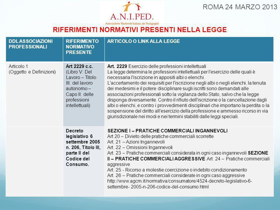 ROMA 24 MARZO 2013 RIFERIMENTI NORMATIVI PRESENTI NELLA LEGGE DDL ASSOCIAZIONI PROFESSIONALI RIFERIMENTO NORMATIVO PRESENTE ARTICOLO O LINK ALLA LEGGE