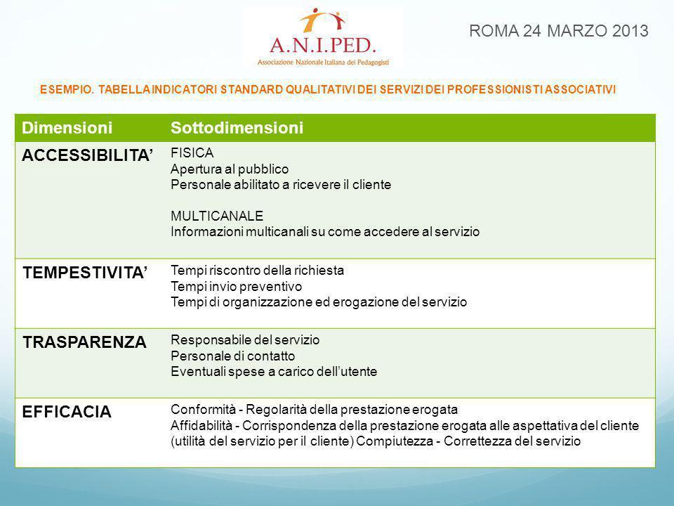 ROMA 24 MARZO 2013 ESEMPIO. TABELLA INDICATORI STANDARD QUALITATIVI DEI SERVIZI DEI PROFESSIONISTI ASSOCIATIVI DimensioniSottodimensioni ACCESSIBILITA