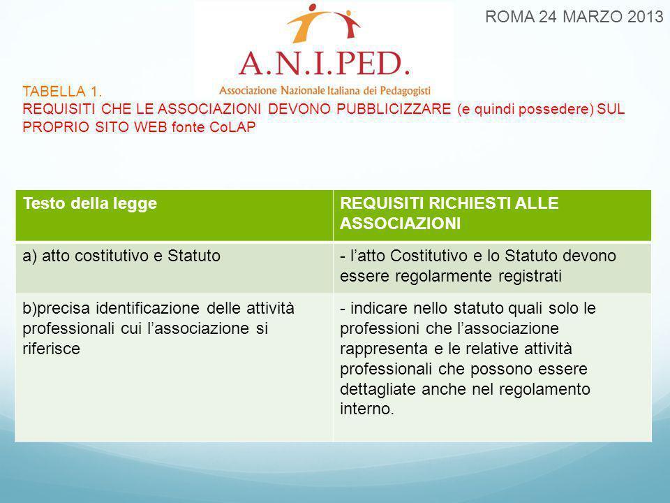 TABELLA 1. REQUISITI CHE LE ASSOCIAZIONI DEVONO PUBBLICIZZARE (e quindi possedere) SUL PROPRIO SITO WEB fonte CoLAP ROMA 24 MARZO 2013 Testo della leg