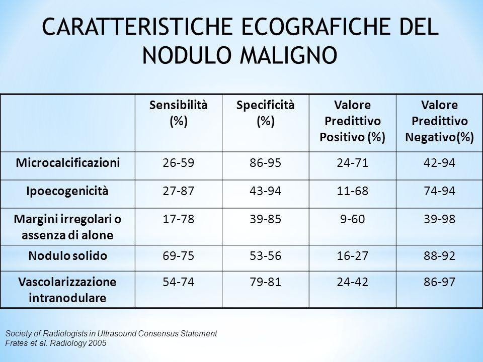 Sensibilità (%) Specificità (%) Valore Predittivo Positivo (%) Valore Predittivo Negativo(%) Microcalcificazioni26-5986-9524-7142-94 Ipoecogenicità27-