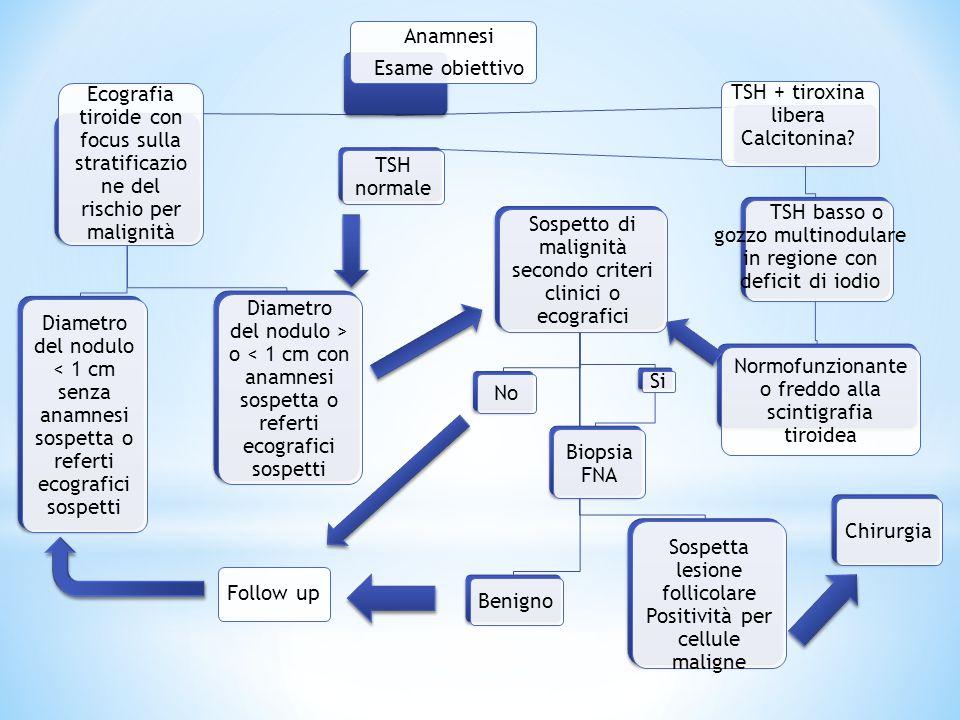 Anamnesi Esame obiettivo Ecografia tiroide con focus sulla stratificazio ne del rischio per malignità Diametro del nodulo < 1 cm senza anamnesi sospet