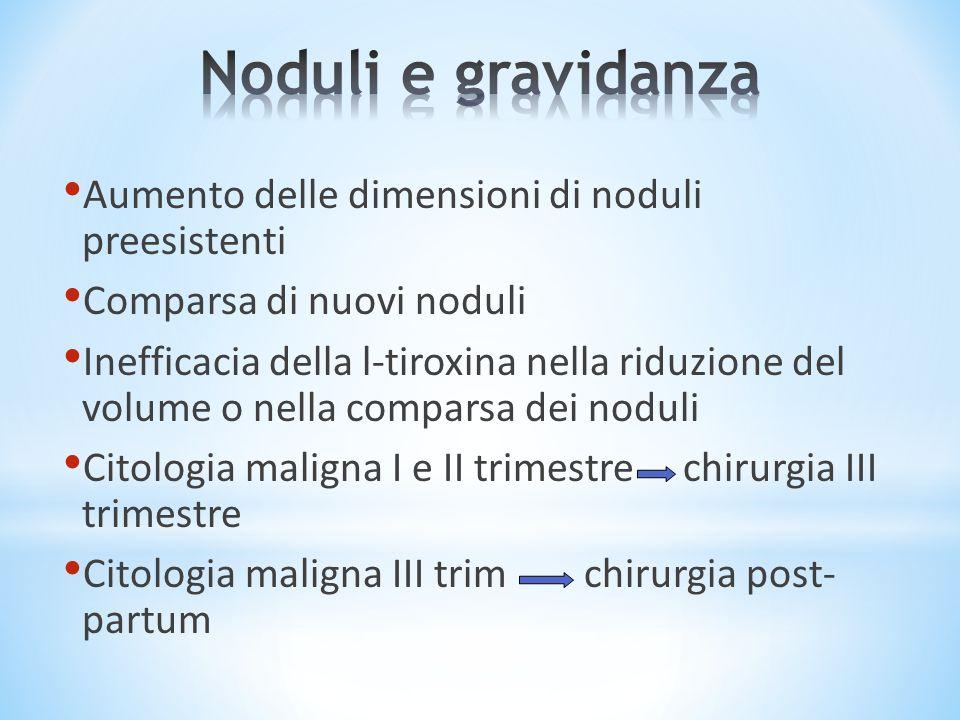 Aumento delle dimensioni di noduli preesistenti Comparsa di nuovi noduli Inefficacia della l-tiroxina nella riduzione del volume o nella comparsa dei