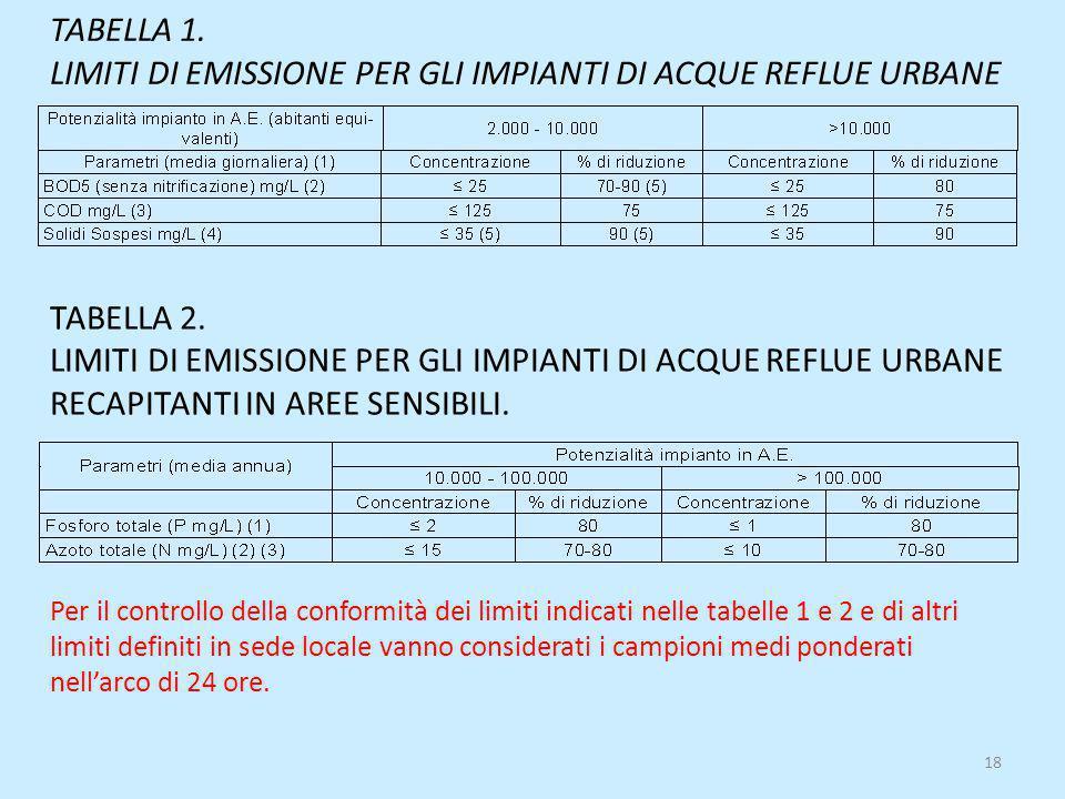 TABELLA 1. LIMITI DI EMISSIONE PER GLI IMPIANTI DI ACQUE REFLUE URBANE Per il controllo della conformità dei limiti indicati nelle tabelle 1 e 2 e di