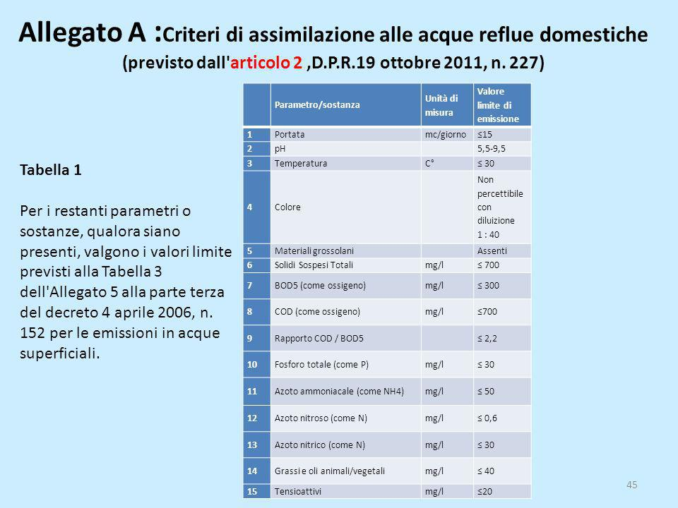 Allegato A : Criteri di assimilazione alle acque reflue domestiche (previsto dall'articolo 2,D.P.R.19 ottobre 2011, n. 227) 45 Parametro/sostanza Unit