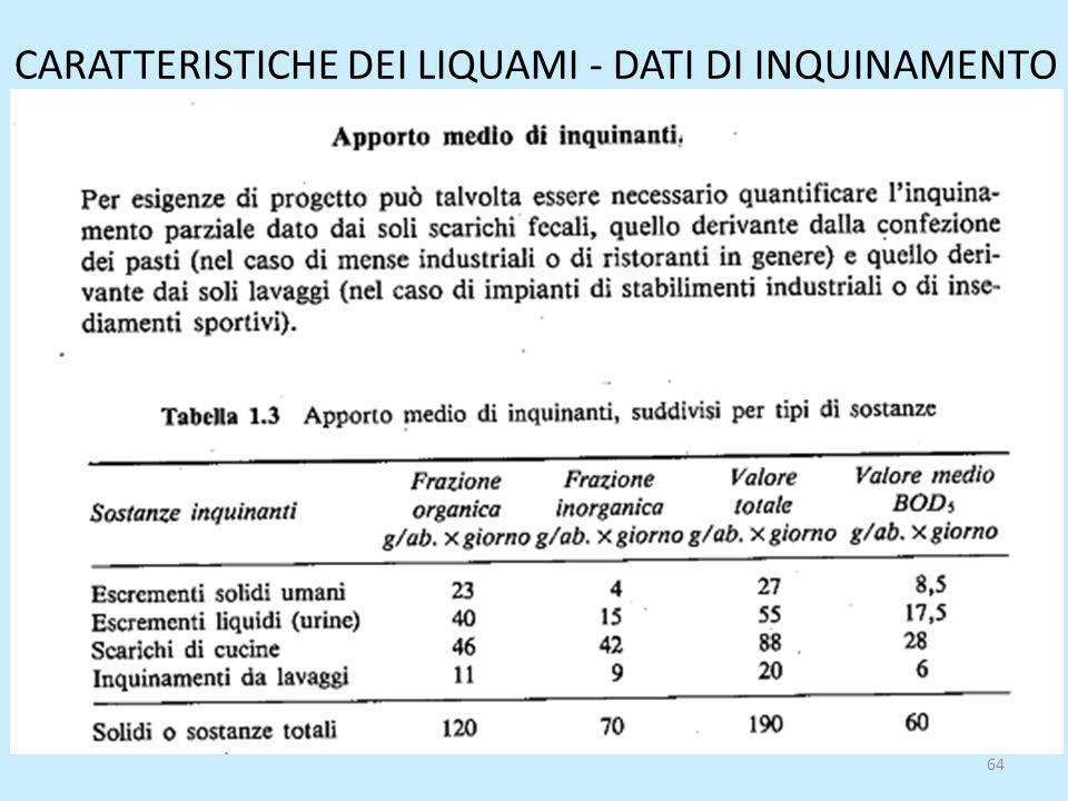 CARATTERISTICHE DEI LIQUAMI - DATI DI INQUINAMENTO 64