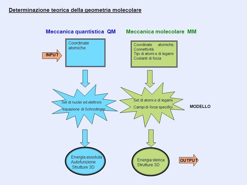 Coordinate atomiche Coordinate atomiche, Connettività Tipi di atomi e di legami Costanti di forza INPUT Set di nuclei ed elettroni equazione di Schrodinger Set di atomi e di legami Campi di forze specifici MODELLO Meccanica quantistica QMMeccanica molecolare MM OUTPUT Energia assoluta Autofunzione Strutture 3D Energia sterica Strutture 3D Determinazione teorica della geometria molecolare
