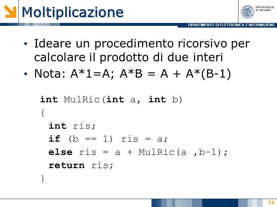 DIPARTIMENTO DI ELETTRONICA E INFORMAZIONEMoltiplicazione Ideare un procedimento ricorsivo per calcolare il prodotto di due interi Nota: A*1=A; A*B = A + A*(B-1) int MulRic(int a, int b) { int ris; if (b == 1) ris = a; else ris = a + MulRic(a,b–1); return ris; } 14
