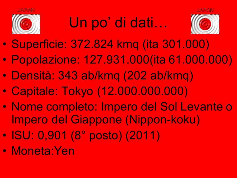 Un po' di dati… Superficie: 372.824 kmq (ita 301.000) Popolazione: 127.931.000(ita 61.000.000) Densità: 343 ab/kmq (202 ab/kmq) Capitale: Tokyo (12.00