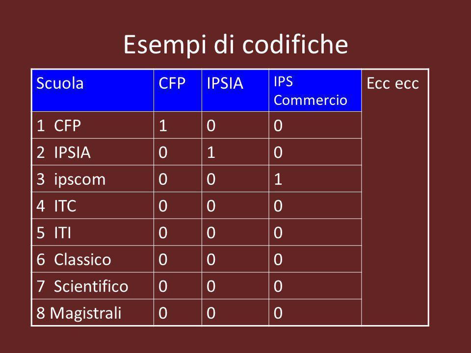 Esempi di codifiche ScuolaCFPIPSIA IPS Commercio Ecc ecc 1 CFP100 2 IPSIA010 3 ipscom001 4 ITC000 5 ITI000 6 Classico000 7 Scientifico000 8 Magistrali