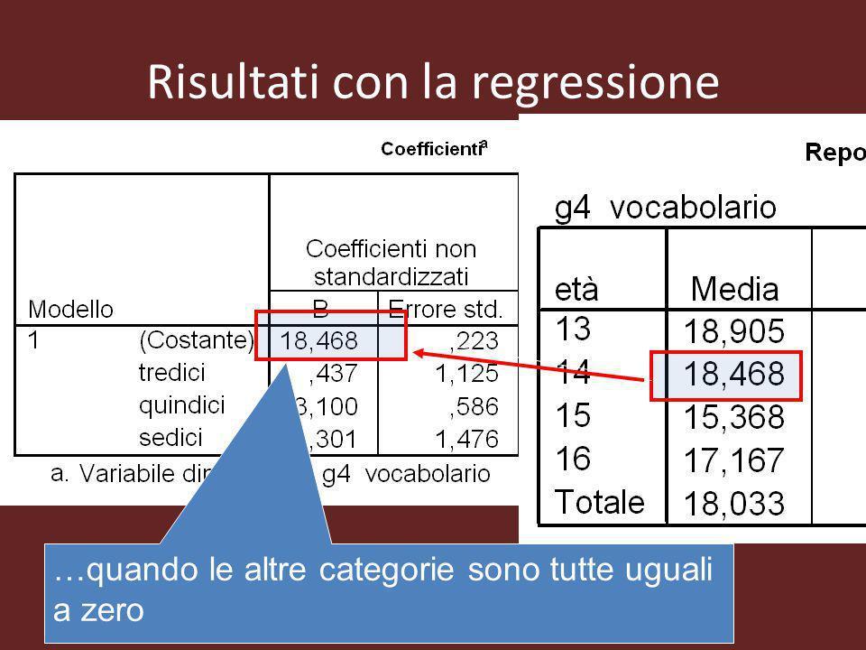 Risultati con la regressione …quando le altre categorie sono tutte uguali a zero
